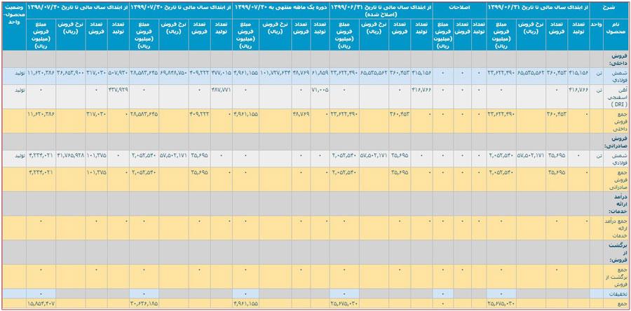 تحلیل بنیادی آخرین گزارش ماهیانه شرکت ارفع