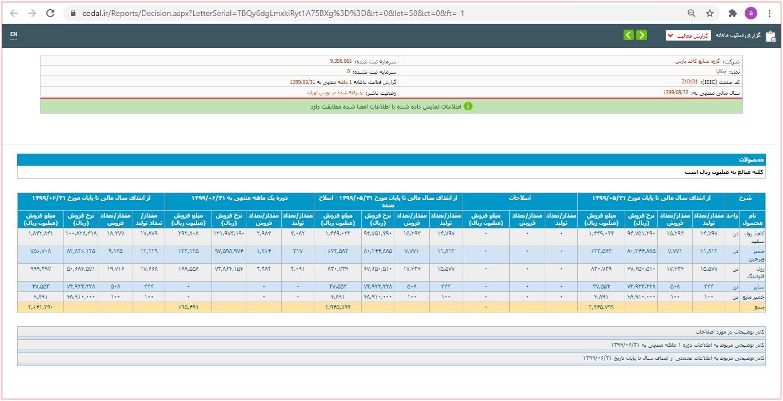 گزارش فعالیت یکماهه تولید و فروش شرکت چکاپا