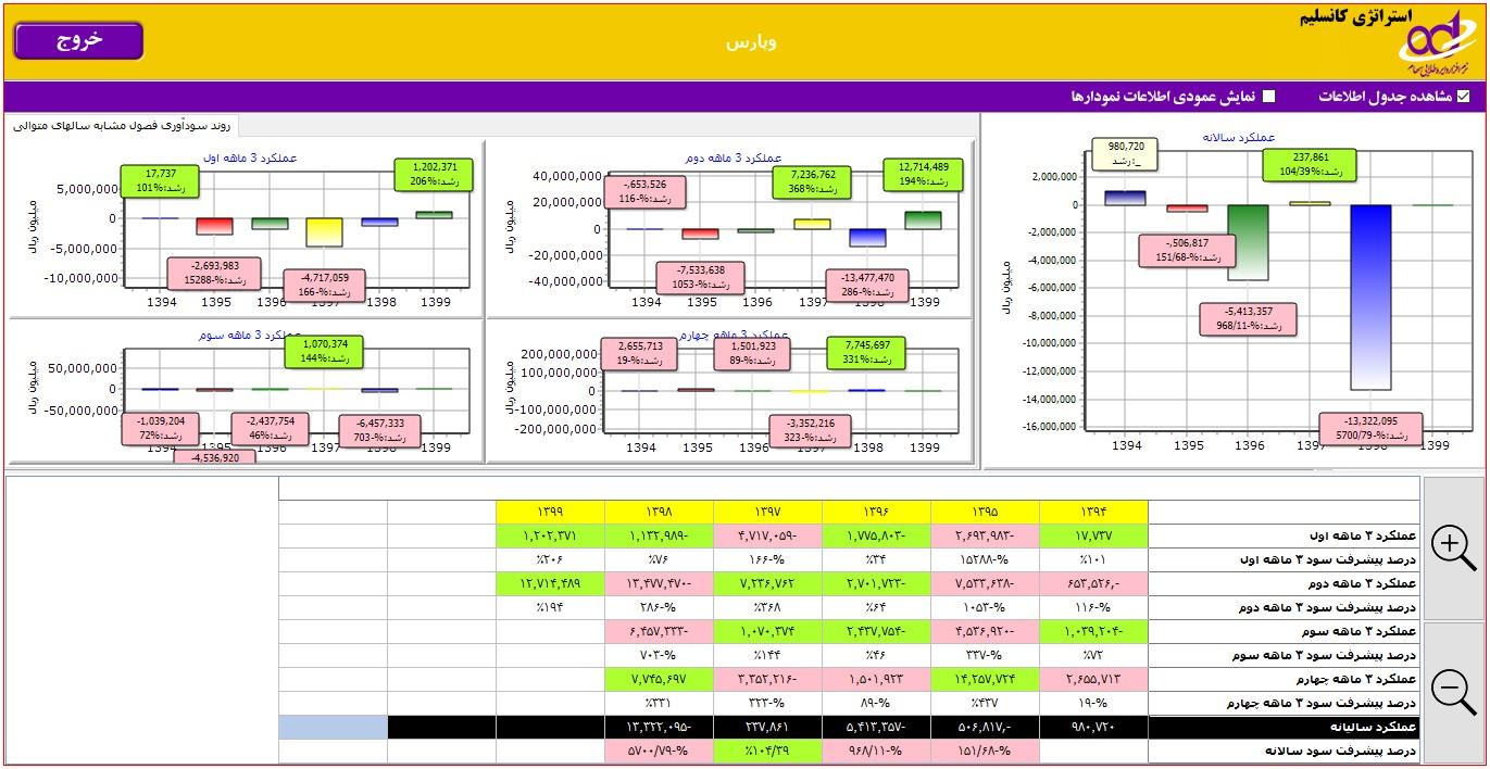 جدول استراتژی کانسلیم وپارس