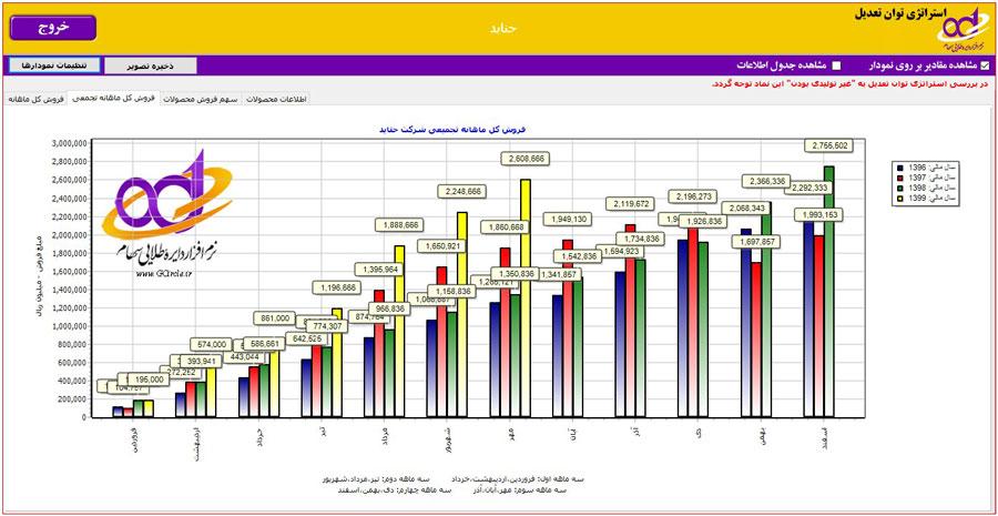 فروش ماهیانه تجمیعی در تحلیل بنیادی شرکت حتاید
