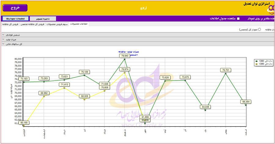 میزان تولید محصول استراتژیک در تحلیل بنیادی شرکت ارفع