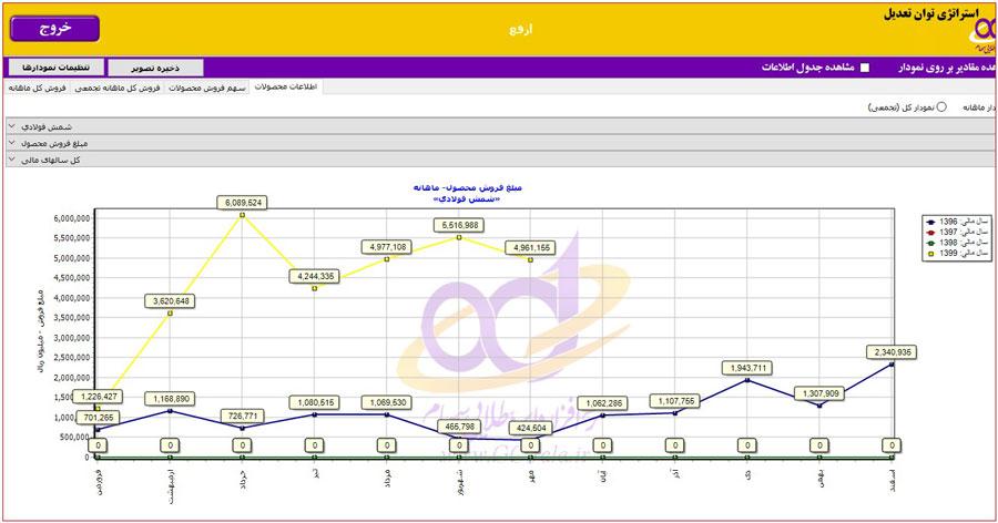 مبلغ کل فروش محصول استراتژیک در تحلیل بنیادی شرکت ارفع