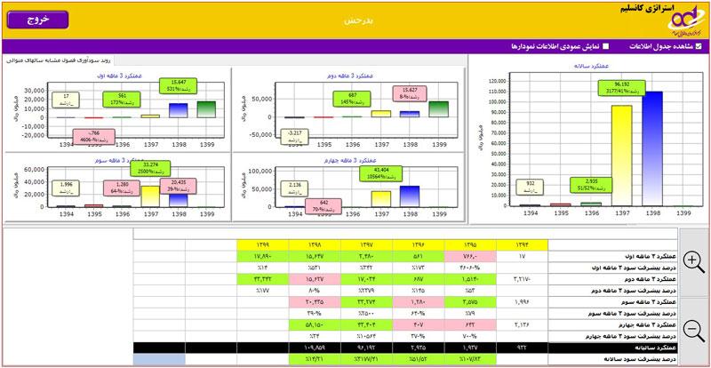 استراتژی کانسلیم در تحلیل بنیادی شرکت پدرخش
