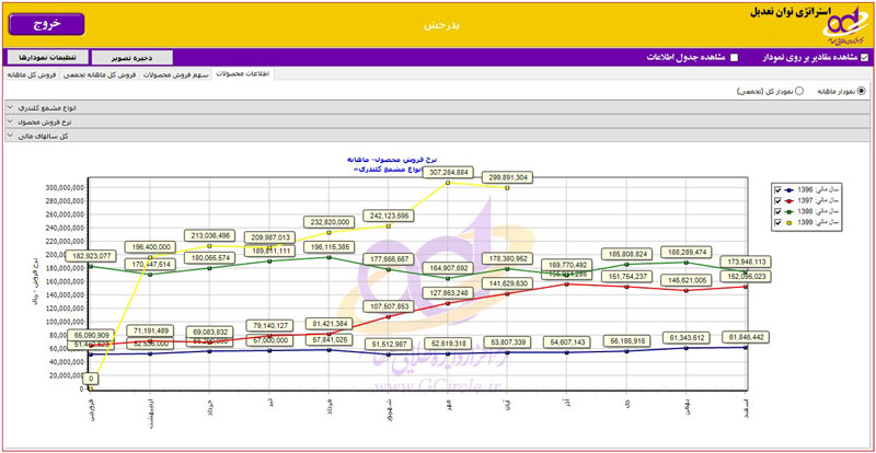 نرخ فروش محصول استراتژیک شرکت پدرخش