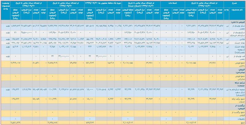 آخرین گزارش ماهیانه شرکت قصفها