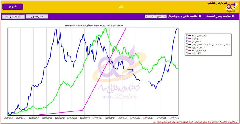نمودارهای تطبیقی شرکت بالبر