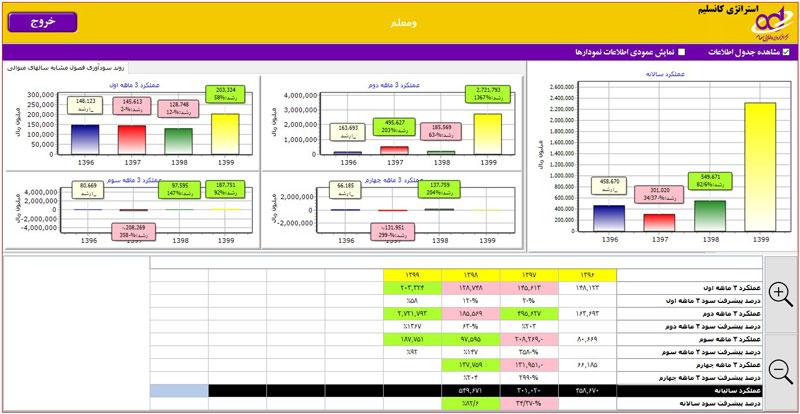 استراتژی کانسلیم در تحلیل بنیادی شرکت ومعلم