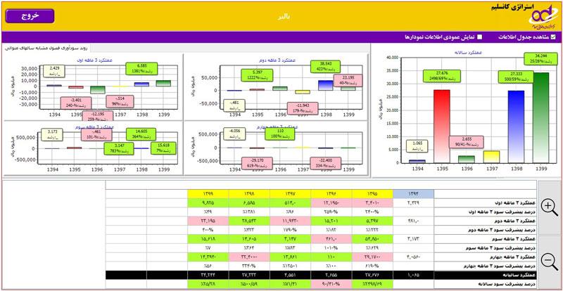 استراتژی کانسلیم در تحلیل بنیادی شرکت بالبر