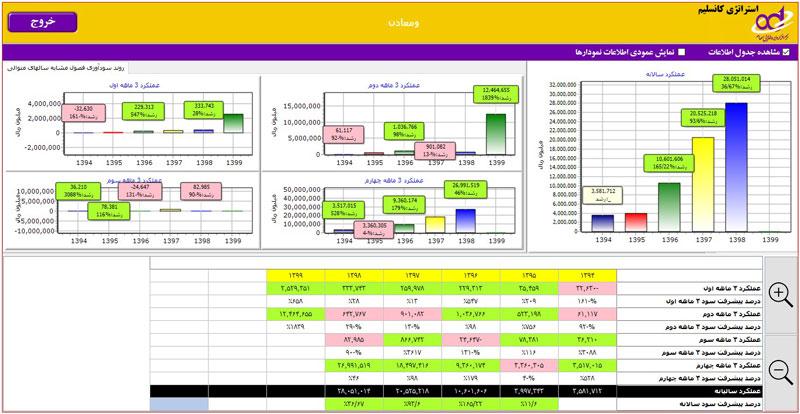 استراتژی کانسلیم در تحلیل بنیادی شرکت ومعادن