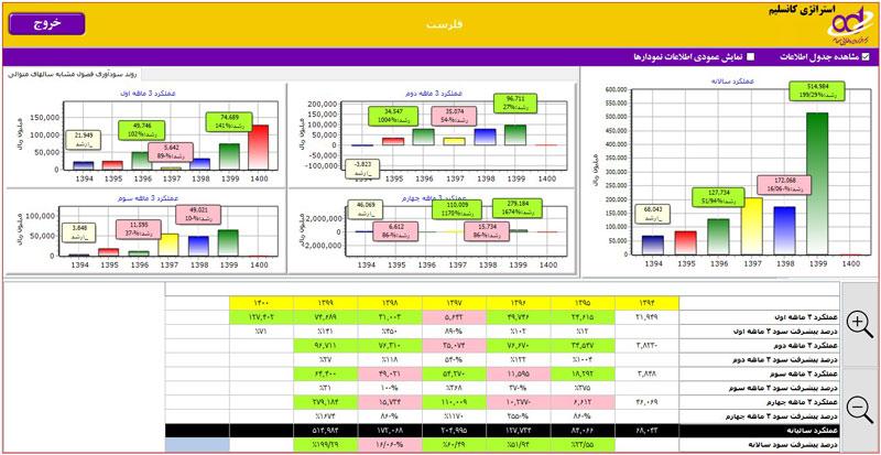 استراتژی کانسلیم در تحلیل بنیادی شرکت قلرست