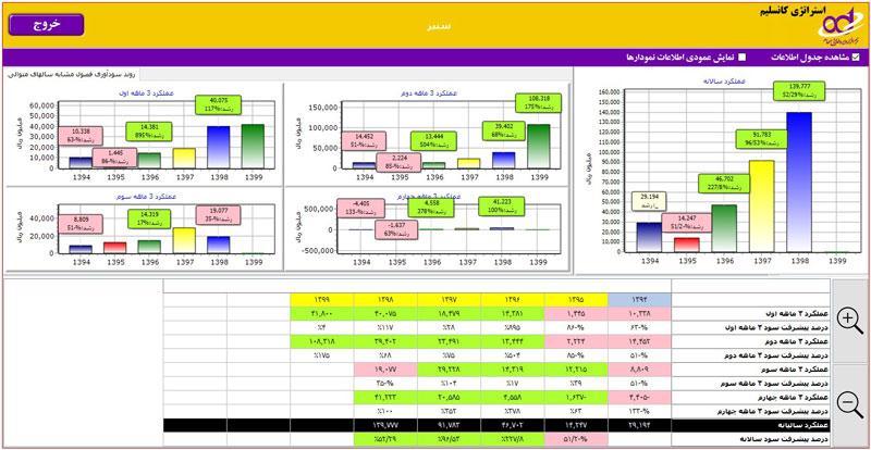 استراتژی کانسلیم در تحلیل بنیادی شرکت سنیر