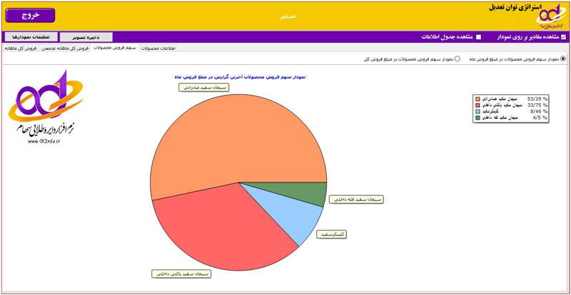 سهم فروش محصولات و محصول استراتژیک شرکت سنیر