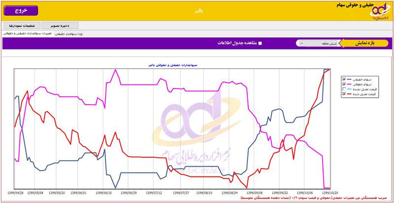 نمودار عملکرد حقیقی و حقوقی سهام شرکت بالبر