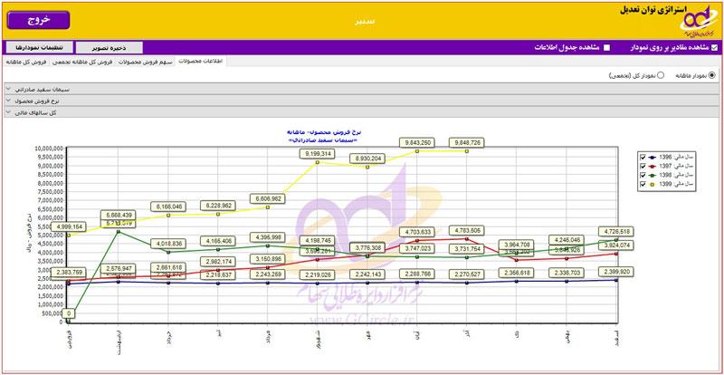 نرخ فروش محصول استراتژیک شرکت سنیر
