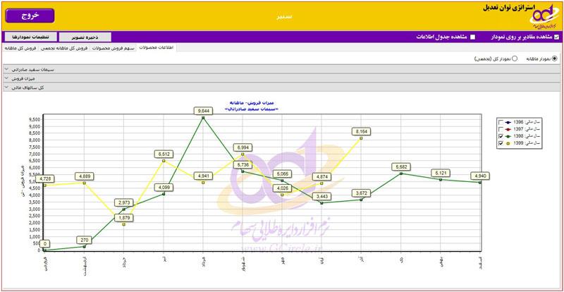 میزان فروش محصول استراتژیک شرکت سنیر